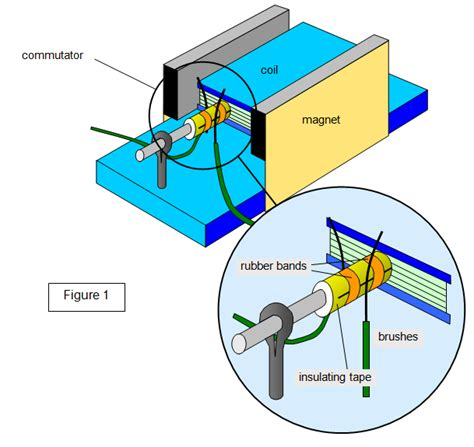 Electric Motor Physics by Schoolphysics Welcome