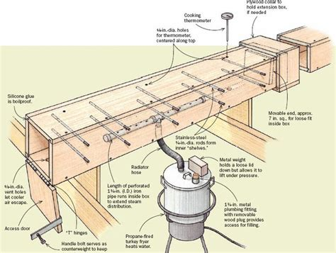 steam box woodworking plans diy steambox for bending wood search
