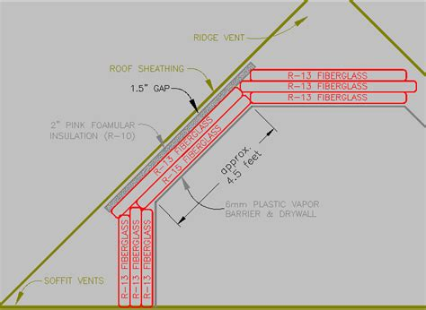 Cape Cod House Plan combining foam and fiberglass insulation layers