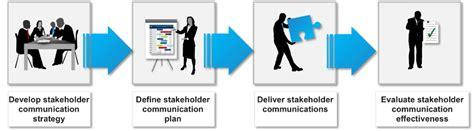 smart engagement and communication change management