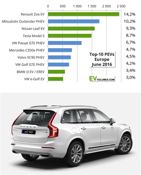 Electric Motors Europe by 91 000 Electric Cars Sold In Europe In 1st Half Of 2016