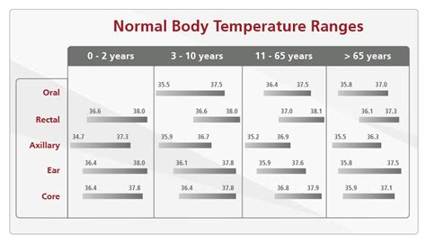 what is normal temperature for adults japanese
