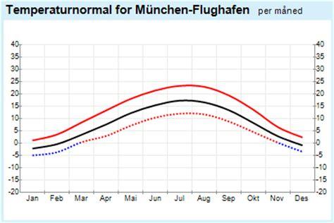 yr weather statistics for munich bavaria germany