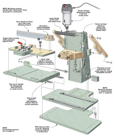 router woodworking plans router mortising machine woodsmith plans