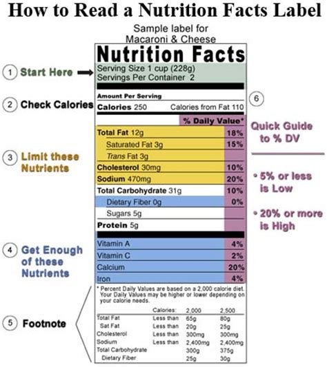 how do you read a how to read food labels