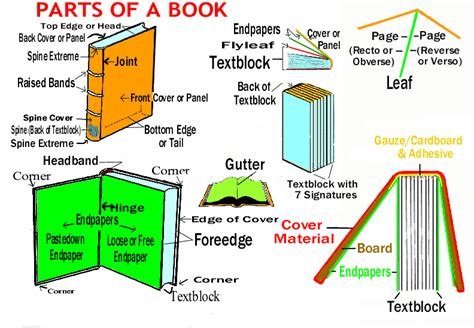 parts of the books with picture the parts book
