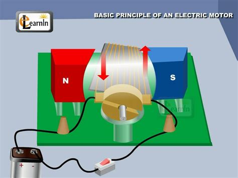 Principle Of Electric Motor by Physics Principle Of An Electric Motor Physics