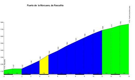 profile of the de la morcuera