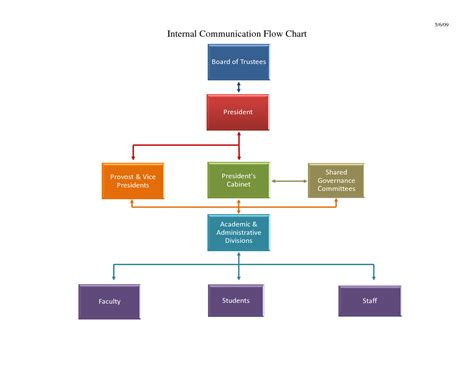 flow chart template powerpoint free download flow chart