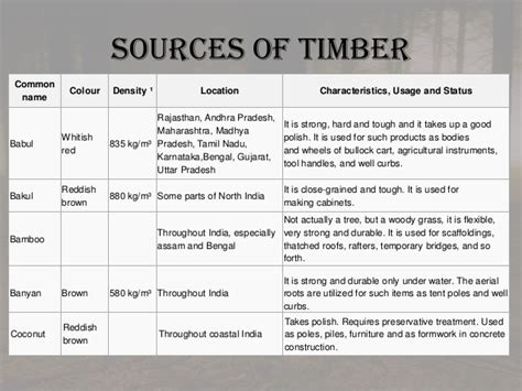 types of woodworking cls types of commercial timber