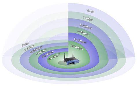 wireless n router range best n router