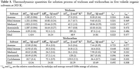 enthalpy change of solution table solution thermodynamics of triclosan and triclocarban in