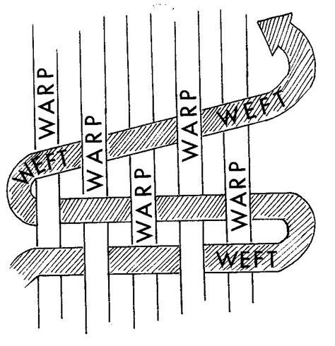 warp knitting definition what is warp and weft