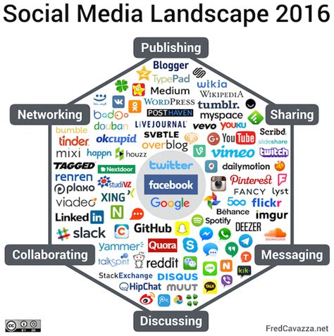 social media landscape 2016 fredcavazza net