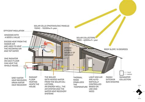 Zero Energy Home Design how to freecycle and repurpose tutorials house building