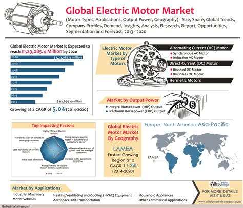 Application Of Electric Motor by Global Electric Motor Market Motor Types Applications
