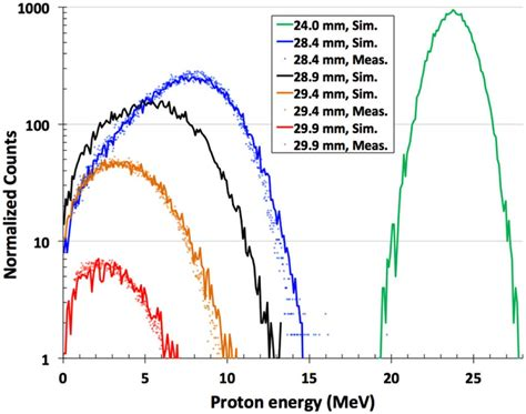 Proton Energy by Srim Simulated Lines And Measured Datapoints Proton