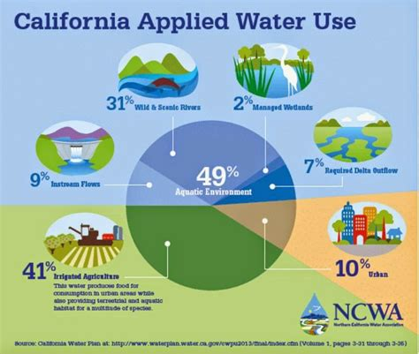 water uses amadorsoapbox top four myths of the california