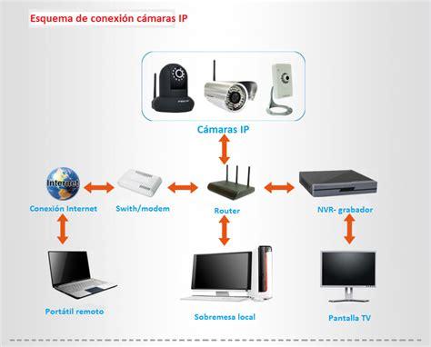 sistema de camaras de seguridad ip diferencias entre c 225 maras ip y sistemas cctv