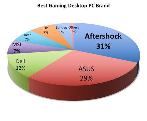 best gaming desk top readers choice awards gaming hwm hardwarezone