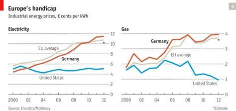 Household Trends european tribune german electricity prices
