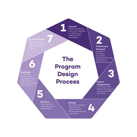 design programs custom programs northwestern master of science in