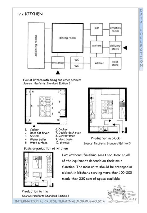 Kitchen Floor Plan Dimensions thesis international cruise terminal in goa