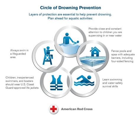 are water safe water safety american cross
