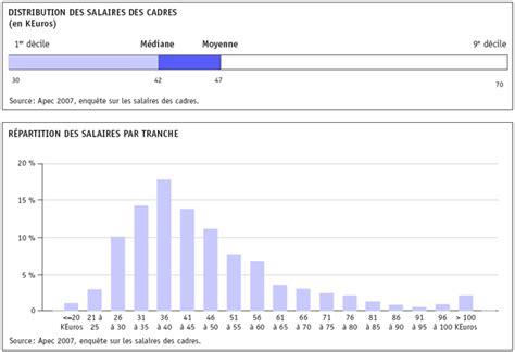 les salaires des cadres 224 la loupe salaires r 233 mun 233 rations