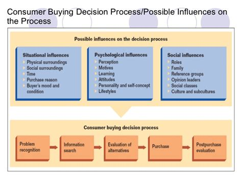 Alternatives To Framing chp 7 online customer behavior
