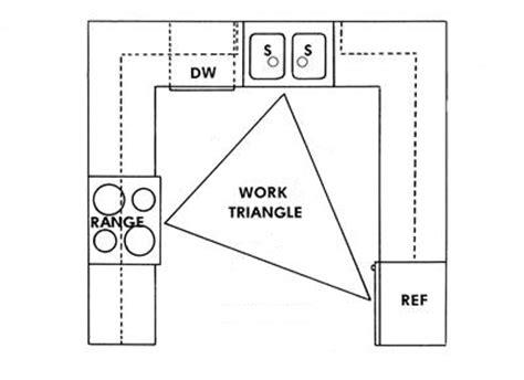 kitchen design work triangle kitchen designing codes and standards ids http