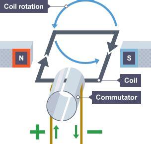Electric Motor Physics by Bitesize Gcse Physics Single Science
