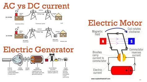Ac Motor Vs Dc Motor by Ac Vs Dc Electric Motors Impremedia Net