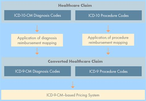 icd 9 to icd 10 mapping tables icd 10 reimbursement mappings new mappings from cms help