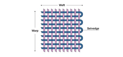 warp knitting definition gcse bitesize woven fabrics