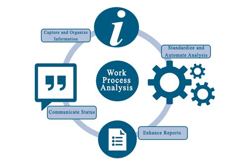 process of work process analysis symcognition llc