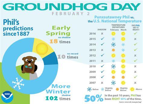 groundhog day analysis legendary groundhog punxsutawney phil predicts an extended