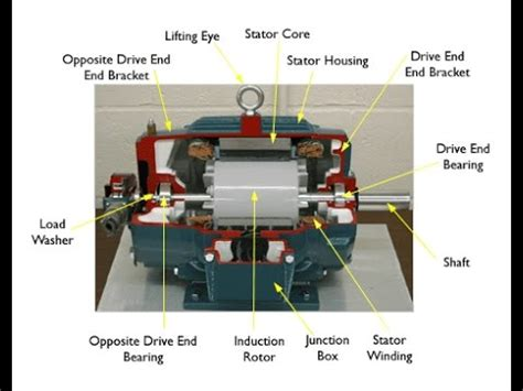 Ac Motor Working by Ac Motor Tutorial