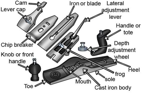 woodworking plane parts what are the parts of a metal bench plane