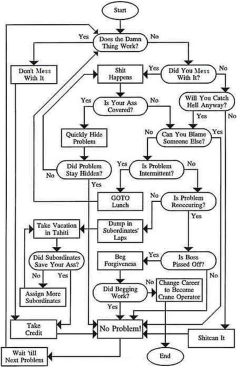 scrabble problem solver engineering flow chart humor 2017 2018 2019 ford price