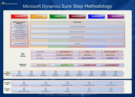 microsoft dynamics sure step 2012 and sure step online