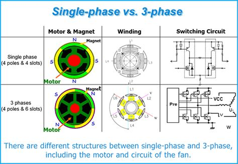 3 Phase Motor by Three Phase Vs Single Phase Diagram 35 Wiring Diagram