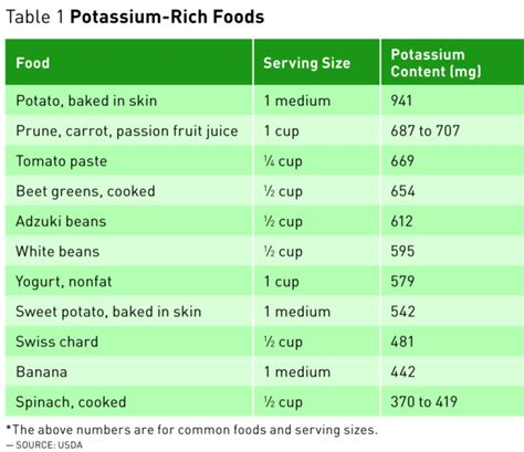 most recommended boomer health the importance of potassium today s