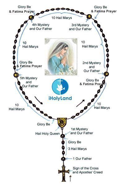 who uses rosary 17 best images about holy images on vintage