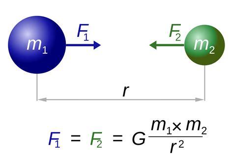 Newton S Of Universal Gravitation