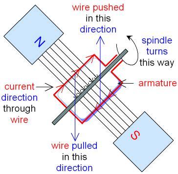 Electric Motor Physics by Electric Motor Definition Physics Impremedia Net