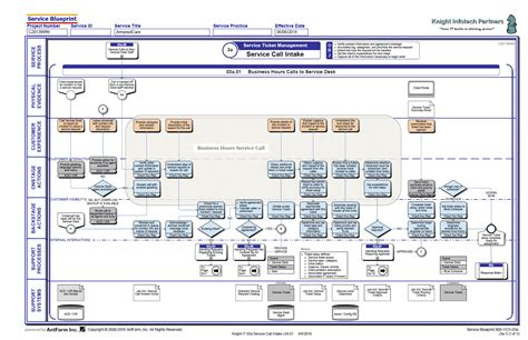 blueprint layout service blueprint bricks service blueprint layout