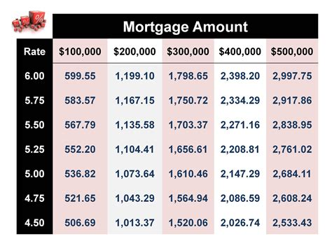 can you make a house payment with a credit card mortgage rates and impact on buying a naperville home