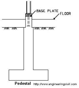 pedestal hindi meaning what is the purpose of pedestals