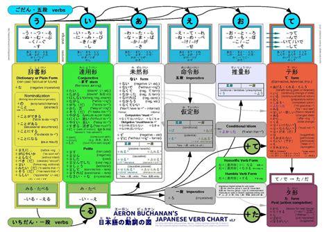japanese the way pdf japanese verb conjugation